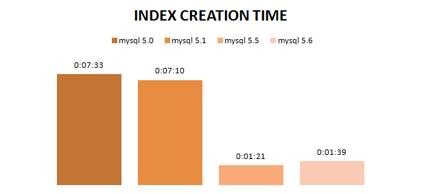 BLOG_INDEX_CREATION