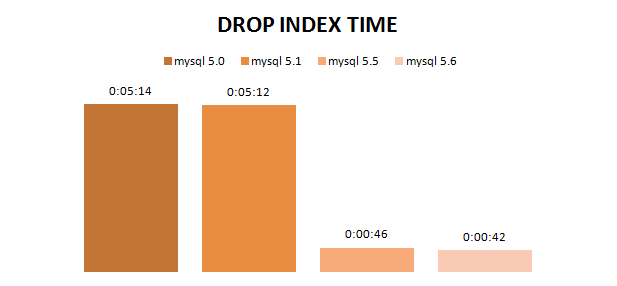 BLOG_INDEX_DROPPING