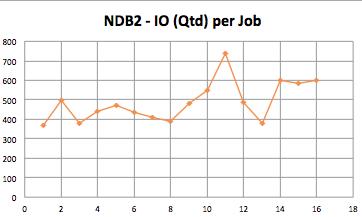 NDB2-FIO